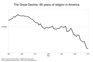 church decline graph